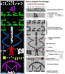 The Arecibo Message ... sent in 1974